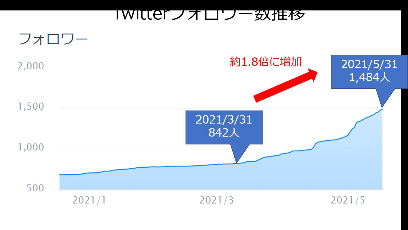 Twitterフォロワー数推移